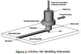 Friction-stir Welding