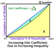 Gini Coefficient
