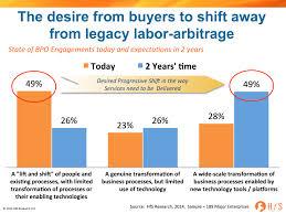 Global Labor Arbitrage