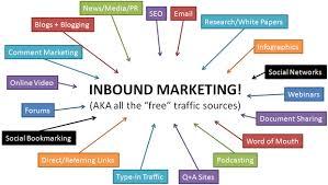 Inbound Marketing Automation