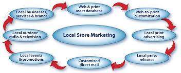Local Store Marketing