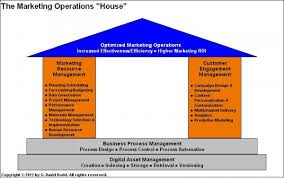 Marketing Operations Management