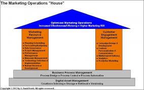 Marketing Operations Management