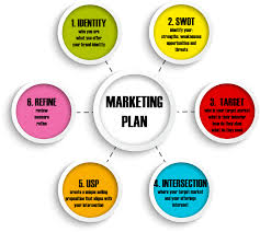 Marketing Plan of Satrang