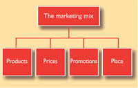 case study marketing mix