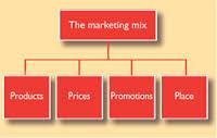 Marketing Research Mix