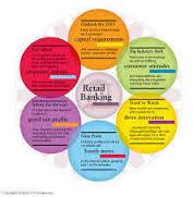 Retail Banking Activities of City Bank