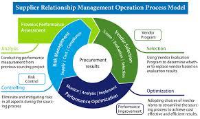 steps in relationship management