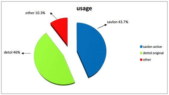 usage