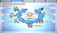 Good Workforce Management Systems