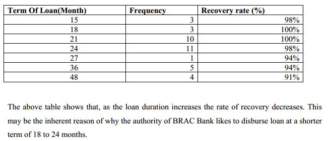 analysis of loan recovery of bank Nadège jassaud and kenneth kang 1 economic recovery the buildup reflects both the prolonged recession as well as structural as of march 2014, corporate loans amount to €1,037 billion (52 percent of total bank loans in italy), of which.