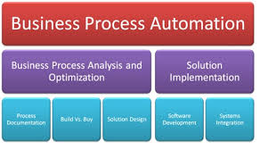 Business Process Automation Strategy