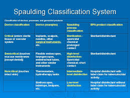 Medical Classification