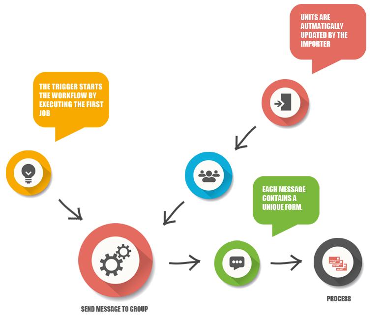Process Driven Messaging Service