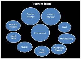 Team Composition Characteristics