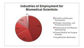 Biomedical Scientist