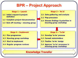 Business Process Reengineering Projects