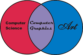 Concepts of Computer Graphics