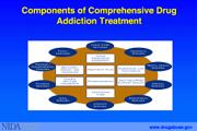 Drug Addiction Programs