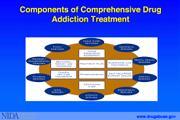 Drug Addiction Programs