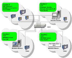 Network Socket