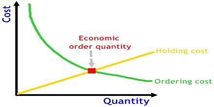 Economic Order Quantity Assignment Point