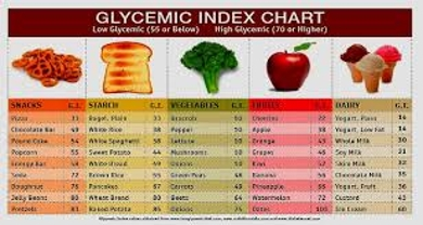 Know about Glycemic Index