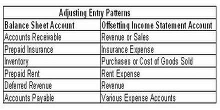 Accounting adjusting entries help with homework