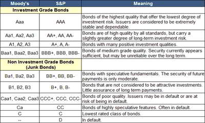 Bond Credit Rating Assignment Point