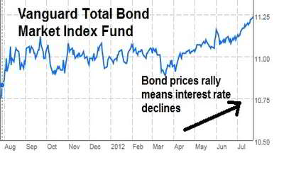 Bond Market Index