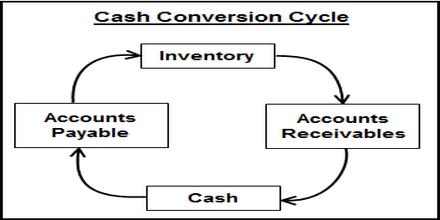 Cash Conversion Cycle