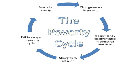 Cycle of Poverty - Assignment Point