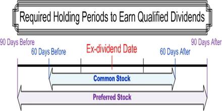 Qualified Dividend