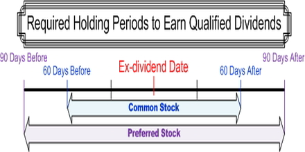 Qualified Dividend