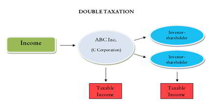 Explain the process that exempts members of an LLC from double taxation.
