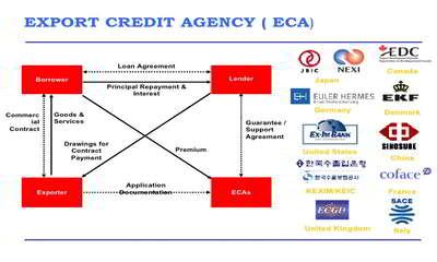 Export credit agency
