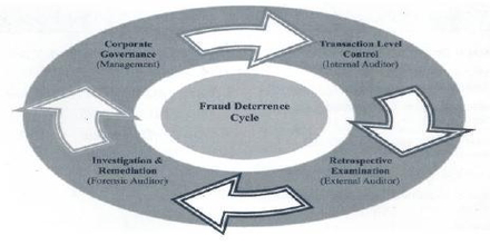 term paper fraud Term papers: fraud - fraud cut-off fraud fraud involves purposeful attempts to deceive, not good-faith disagreements on accounting treatments one of the five.