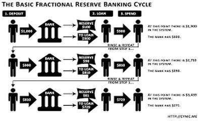 Full Reserve Banking
