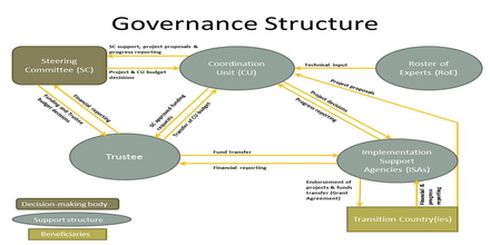 Fund Governance