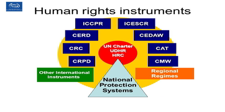International Human Rights Instruments