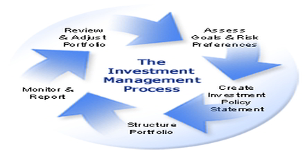 business case for investment assignment