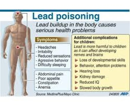 Know About Lead Poisoning