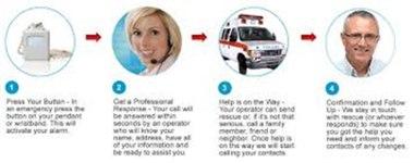 Use a Medical Alert System