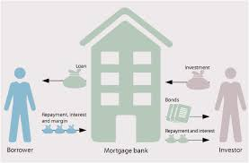 Mortgage Bank