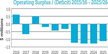 Operating Surplus
