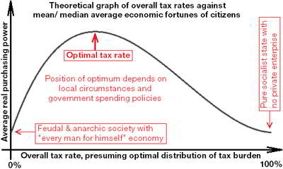 Optimal Tax Theory