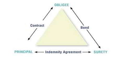 Penal Bond
