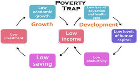 Poverty Trap