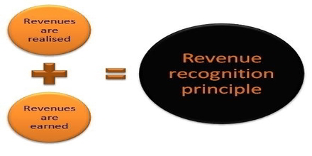 Define Revenue Recognition