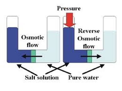 reverse osmosis research paper